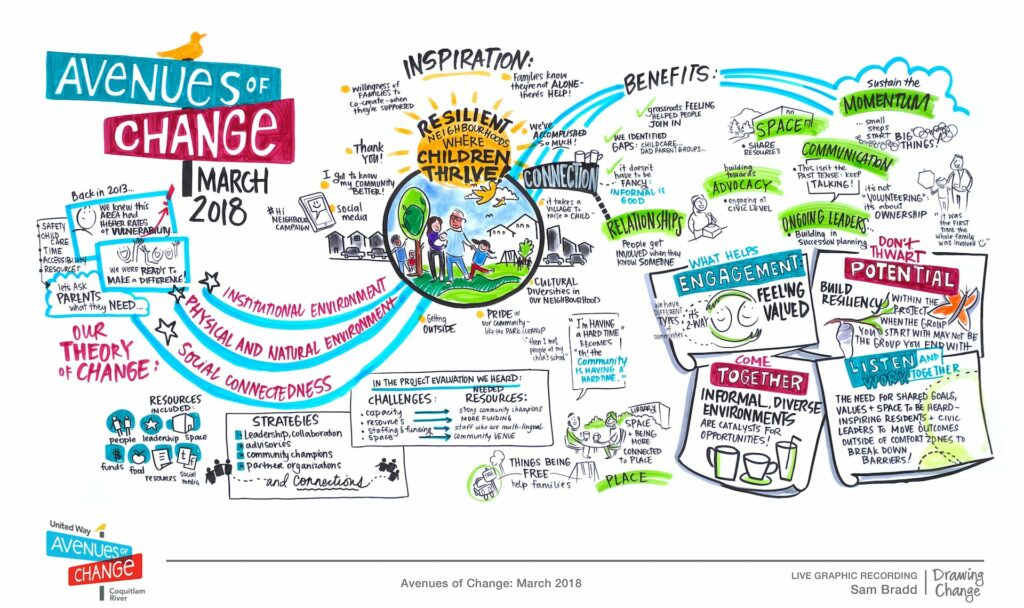 Graphic: Example Drawing Change art board for digital graphic recording.